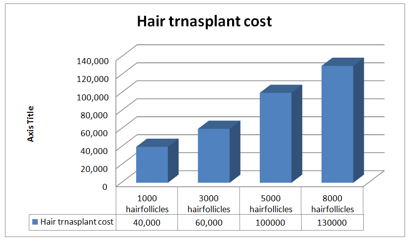 Hair transplant cost in pune